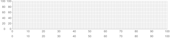 Captures shown by Water Temp °C